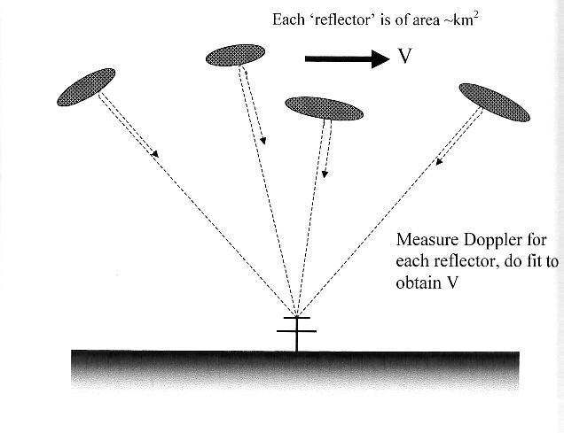 Measuring Doppler Effect